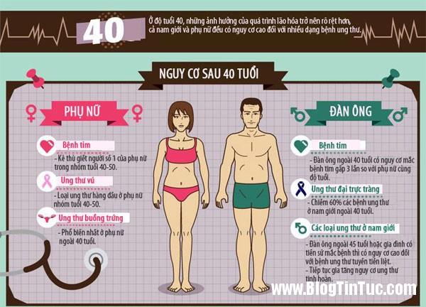 kiem tra suc khoe 4 Những mốc tuổi mà bạn cần kiểm tra sức khỏe