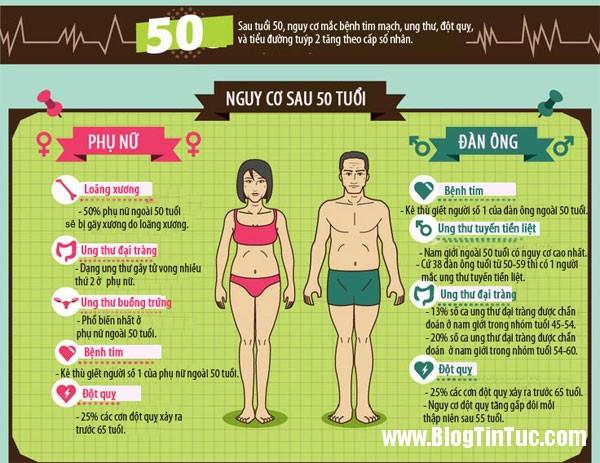 kiem tra suc khoe 6 Những mốc tuổi mà bạn cần kiểm tra sức khỏe